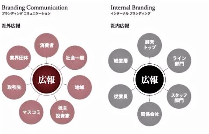 社内広報と社外広報の関係者の違い